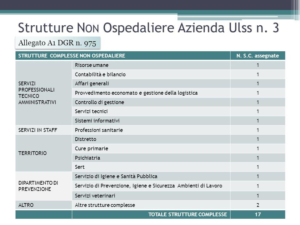 Strutture N ON Ospedaliere Azienda Ulss n.3 STRUTTURE COMPLESSE NON OSPEDALIEREN.