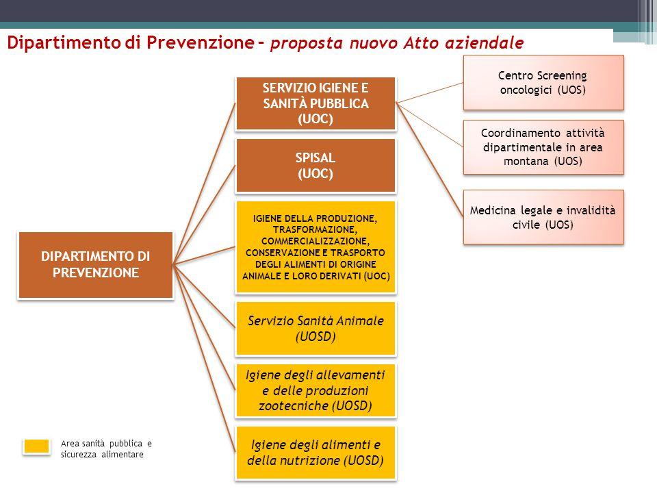 Dipartimento di Prevenzione – proposta nuovo Atto aziendale DIPARTIMENTO DI PREVENZIONE SERVIZIO IGIENE E SANITÀ PUBBLICA (UOC) SERVIZIO IGIENE E SANITÀ PUBBLICA (UOC) SPISAL (UOC) SPISAL (UOC) IGIENE DELLA PRODUZIONE, TRASFORMAZIONE, COMMERCIALIZZAZIONE, CONSERVAZIONE E TRASPORTO DEGLI ALIMENTI DI ORIGINE ANIMALE E LORO DERIVATI (UOC) Servizio Sanità Animale (UOSD) Igiene degli allevamenti e delle produzioni zootecniche (UOSD) Igiene degli alimenti e della nutrizione (UOSD) Area sanità pubblica e sicurezza alimentare Centro Screening oncologici (UOS) Coordinamento attività dipartimentale in area montana (UOS) Medicina legale e invalidità civile (UOS)