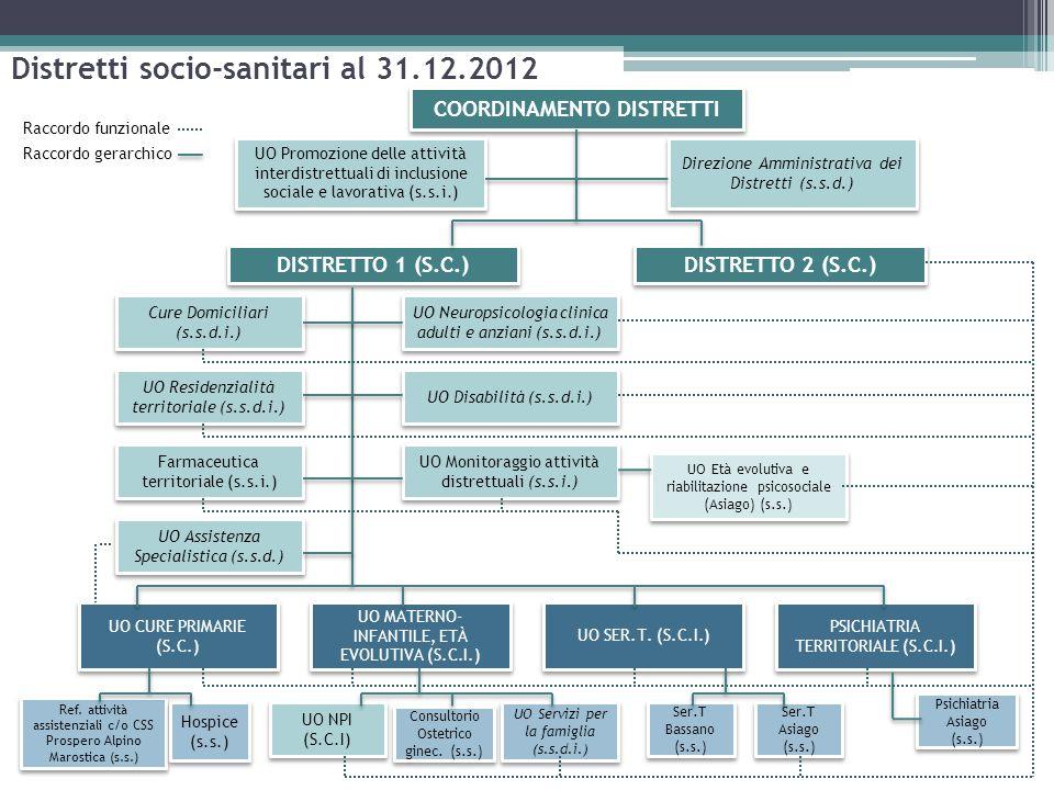Distretti socio-sanitari al 31.12.2012 COORDINAMENTO DISTRETTI UO Promozione delle attività interdistrettuali di inclusione sociale e lavorativa (s.s.i.) Direzione Amministrativa dei Distretti (s.s.d.) DISTRETTO 2 (S.C.) DISTRETTO 1 (S.C.) Cure Domiciliari (s.s.d.i.) UO Disabilità (s.s.d.i.) UO Neuropsicologia clinica adulti e anziani (s.s.d.i.) UO Età evolutiva e riabilitazione psicosociale (Asiago) (s.s.) UO Monitoraggio attività distrettuali (s.s.i.) UO Assistenza Specialistica (s.s.d.) UO Residenzialità territoriale (s.s.d.i.) Farmaceutica territoriale (s.s.i.) UO CURE PRIMARIE (S.C.) UO MATERNO- INFANTILE, ETÀ EVOLUTIVA (S.C.I.) UO SER.T.