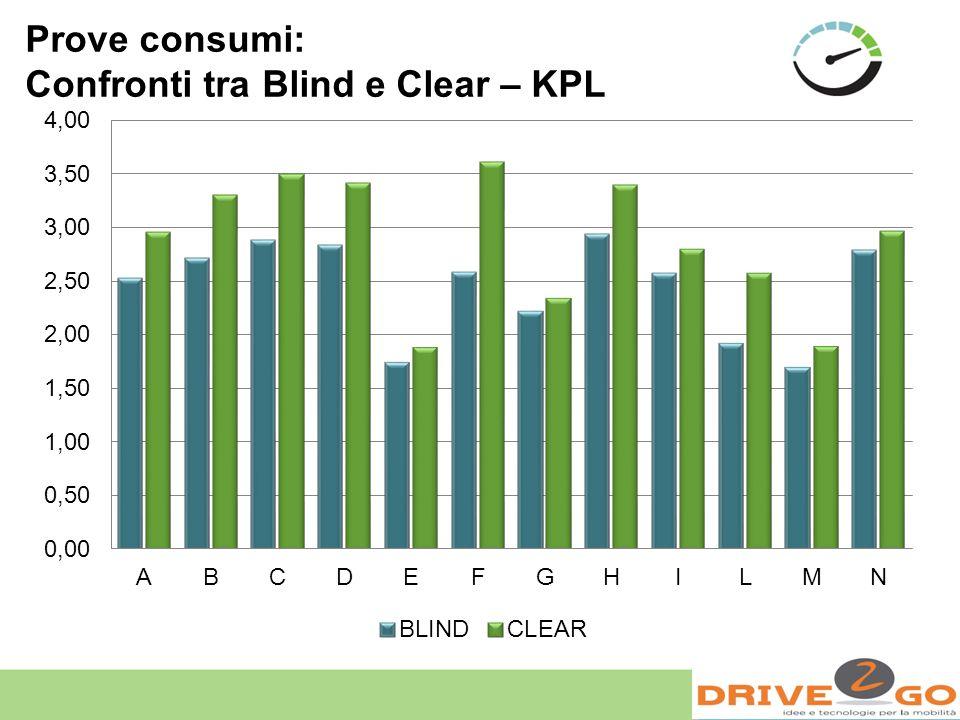 Prove consumi: Confronti tra Blind e Clear – KPL