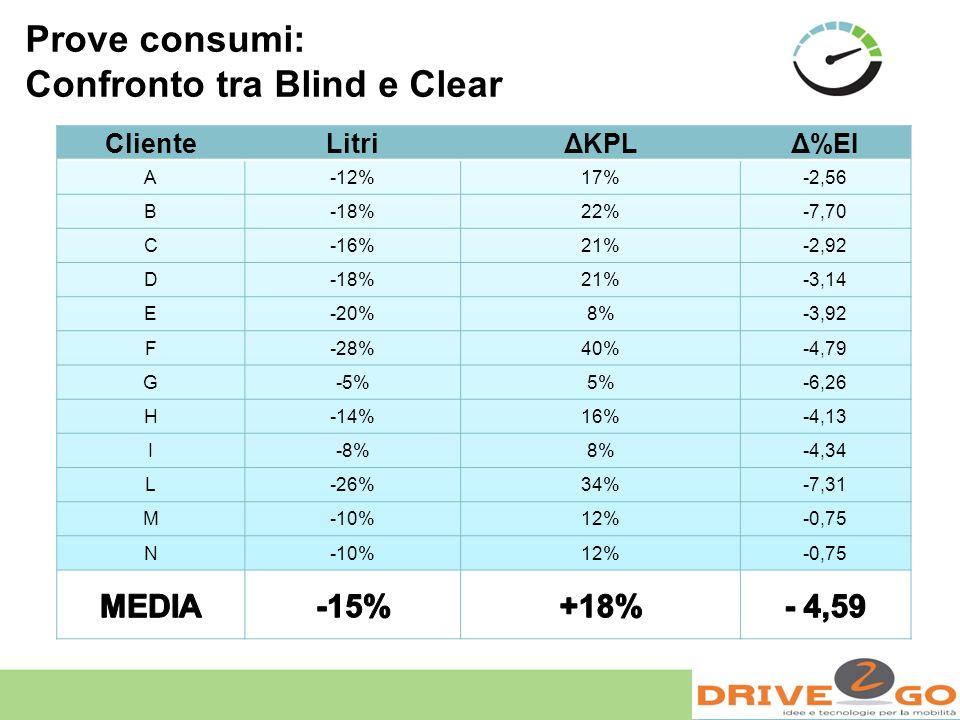 Prove consumi: Confronto tra Blind e Clear ClienteLitriΔKPLΔ%EI A-12%17%-2,56 B-18%22%-7,70 C-16%21%-2,92 D-18%21%-3,14 E-20%8%-3,92 F-28%40%-4,79 G-5
