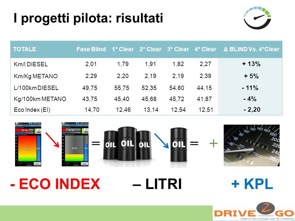 I progetti pilota: risultati TOTALEFase Blind1° Clear2° Clear3° Clear4° ClearΔ BLIND Vs. 4°Clear Km/l DIESEL2,011,791,911,822,27 + 13% Km/Kg METANO2,2