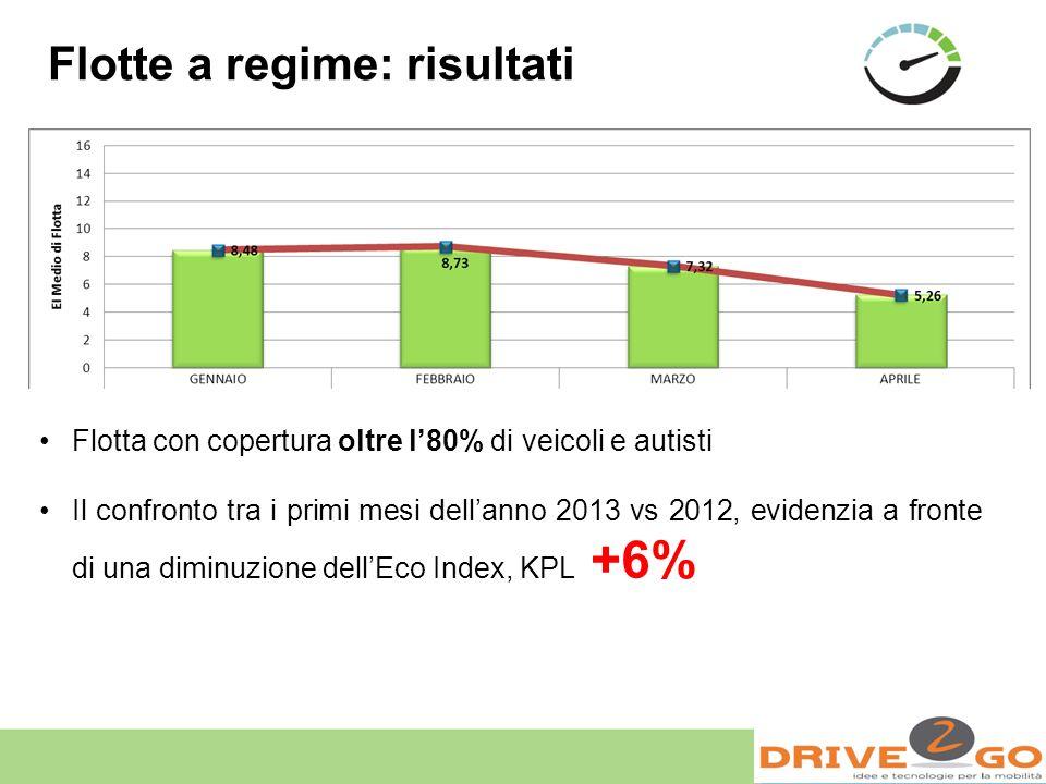 Flotte a regime: risultati Flotta con copertura oltre l80% di veicoli e autisti Il confronto tra i primi mesi dellanno 2013 vs 2012, evidenzia a front