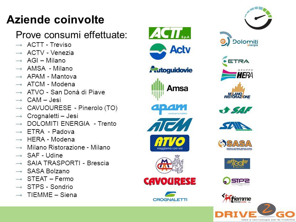 Aziende coinvolte Prove consumi effettuate: ACTT - Treviso ACTV - Venezia AGI – Milano AMSA - Milano APAM - Mantova ATCM - Modena ATVO - San Donà di P