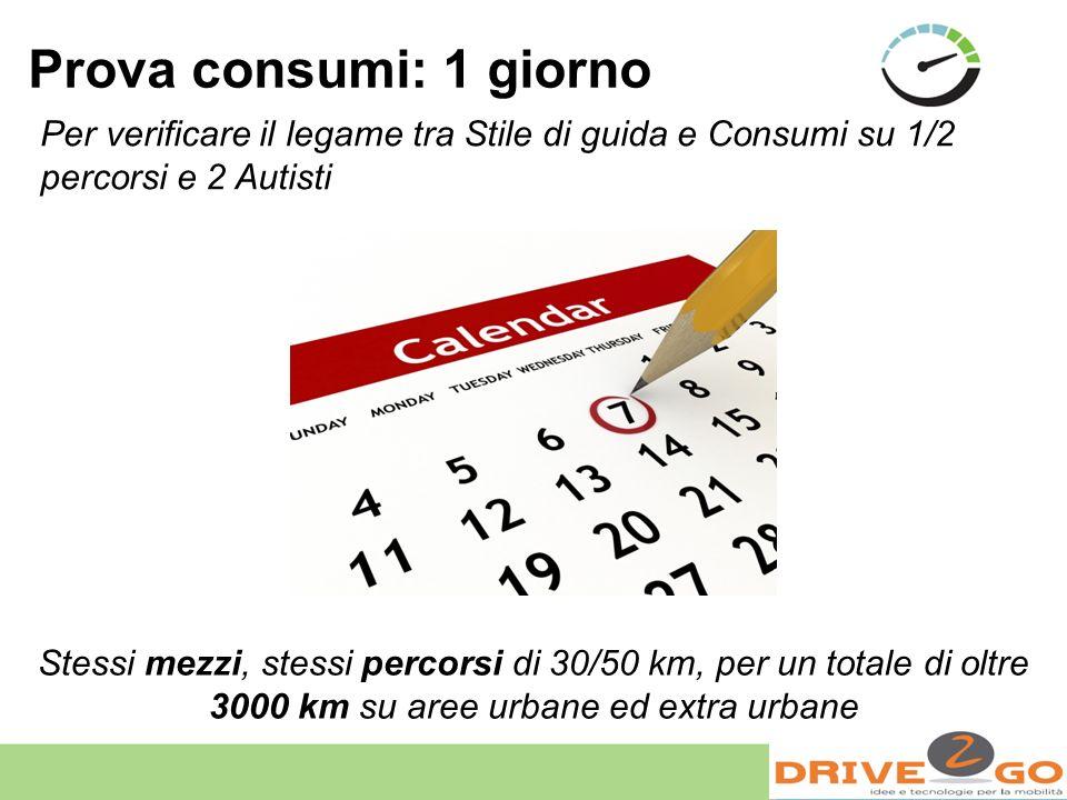 Per verificare il legame tra Stile di guida e Consumi su 1/2 percorsi e 2 Autisti Stessi mezzi, stessi percorsi di 30/50 km, per un totale di oltre 30