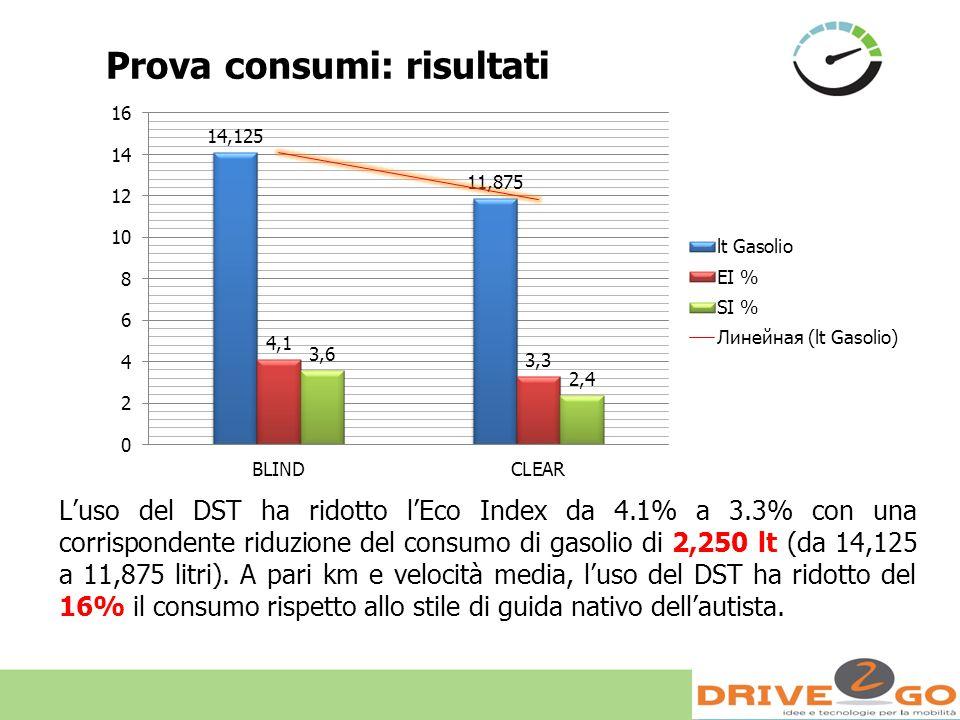 Prova consumi: risultati Luso del DST ha ridotto lEco Index da 4.1% a 3.3% con una corrispondente riduzione del consumo di gasolio di 2,250 lt (da 14,