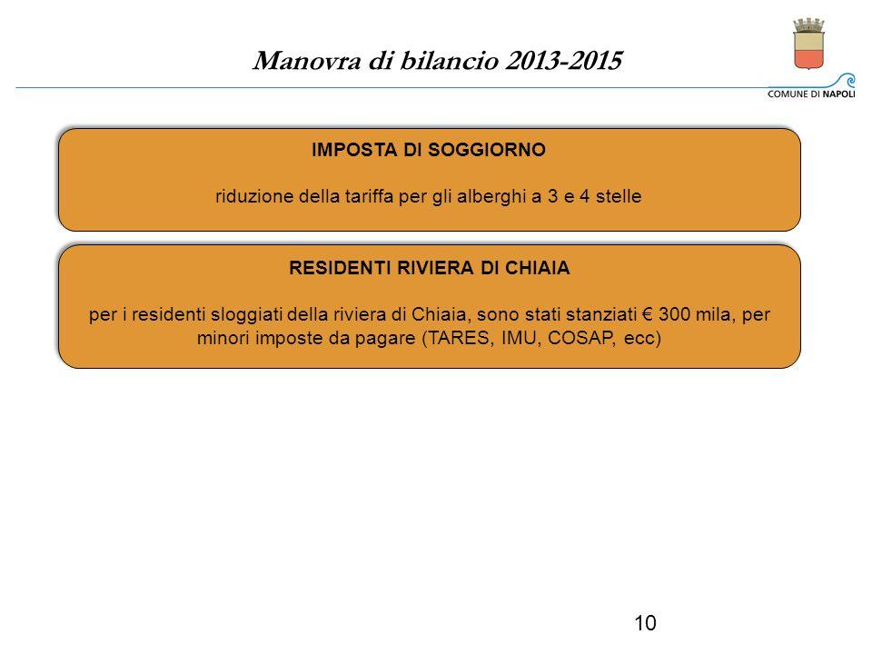 Manovra di bilancio 2013-2015 - 10 IMPOSTA DI SOGGIORNO riduzione della tariffa per gli alberghi a 3 e 4 stelle IMPOSTA DI SOGGIORNO riduzione della tariffa per gli alberghi a 3 e 4 stelle RESIDENTI RIVIERA DI CHIAIA per i residenti sloggiati della riviera di Chiaia, sono stati stanziati 300 mila, per minori imposte da pagare (TARES, IMU, COSAP, ecc) RESIDENTI RIVIERA DI CHIAIA per i residenti sloggiati della riviera di Chiaia, sono stati stanziati 300 mila, per minori imposte da pagare (TARES, IMU, COSAP, ecc)