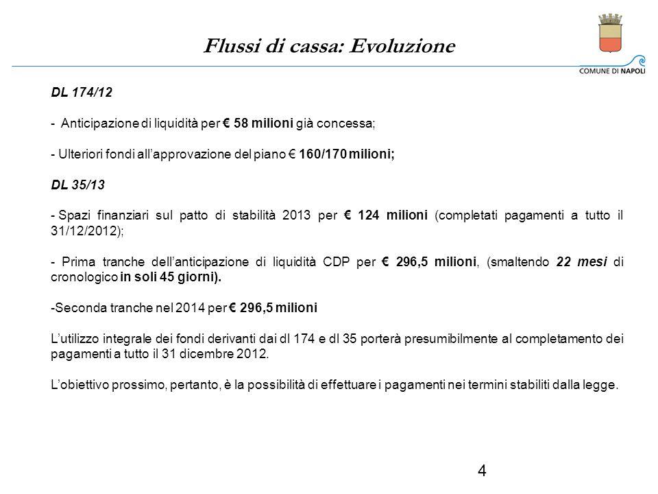 Flussi di cassa: Evoluzione DL 174/12 - Anticipazione di liquidità per 58 milioni già concessa; - Ulteriori fondi allapprovazione del piano 160/170 mi