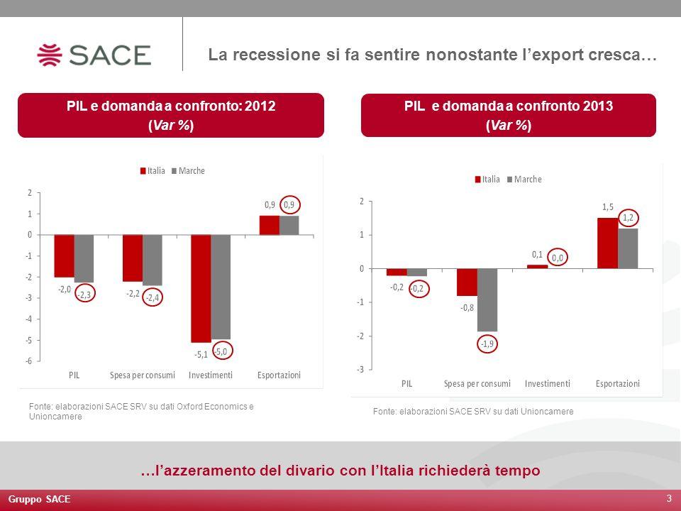 Gruppo SACE 3 La recessione si fa sentire nonostante lexport cresca… Fonte: elaborazioni SACE SRV su dati Oxford Economics e Unioncamere PIL e domanda