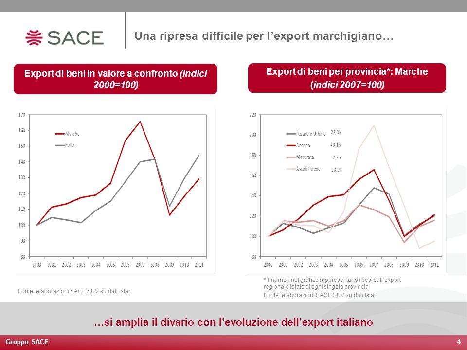 Gruppo SACE 4 Una ripresa difficile per lexport marchigiano… Export di beni in valore a confronto (indici 2000=100) Export di beni per provincia*: Mar