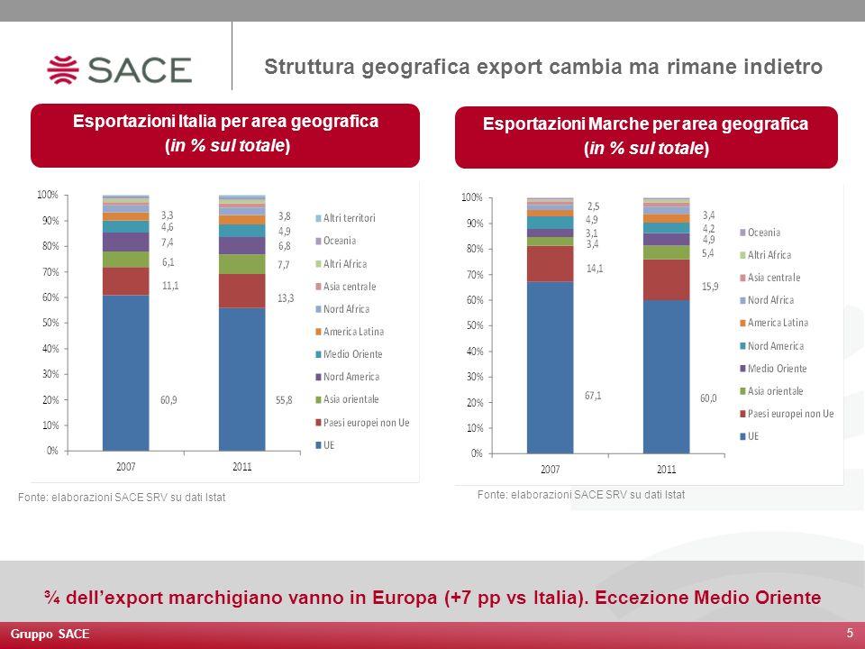 Gruppo SACE 5 Struttura geografica export cambia ma rimane indietro Esportazioni Italia per area geografica (in % sul totale) Esportazioni Marche per