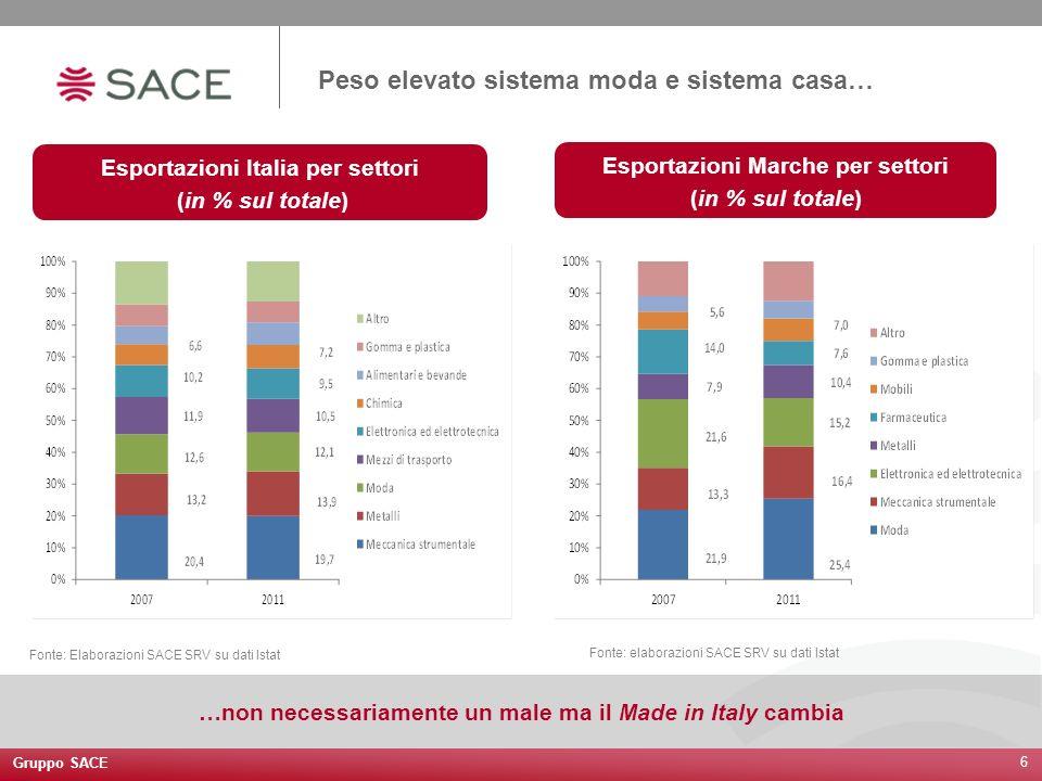 Gruppo SACE 6 Peso elevato sistema moda e sistema casa… Fonte: Elaborazioni SACE SRV su dati Istat Esportazioni Italia per settori (in % sul totale) E