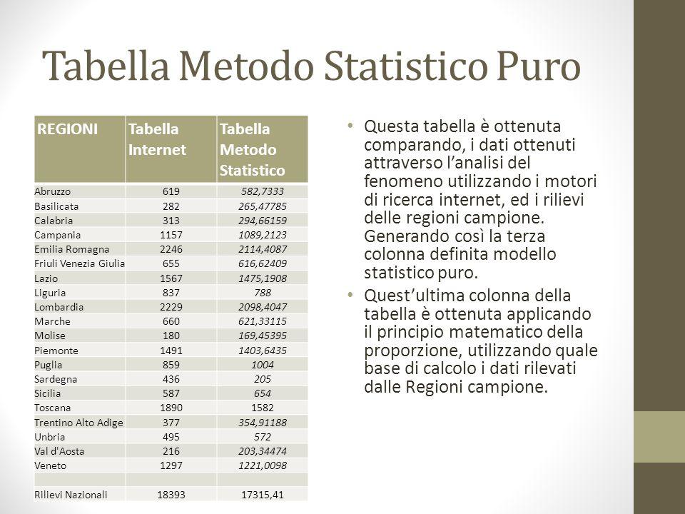 Tabella Metodo Statistico Puro REGIONITabella Internet Tabella Metodo Statistico Abruzzo619582,7333 Basilicata282265,47785 Calabria313294,66159 Campan