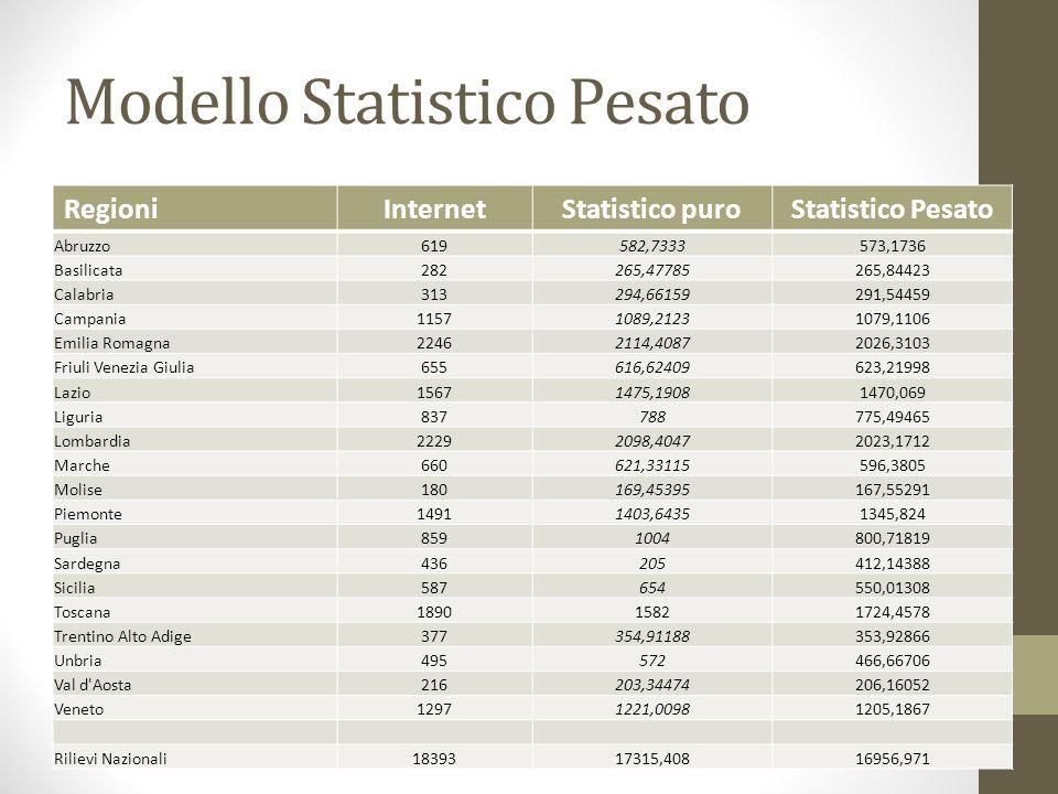 Modello Statistico Pesato RegioniInternetStatistico puroStatistico Pesato Abruzzo619582,7333573,1736 Basilicata282265,47785265,84423 Calabria313294,66