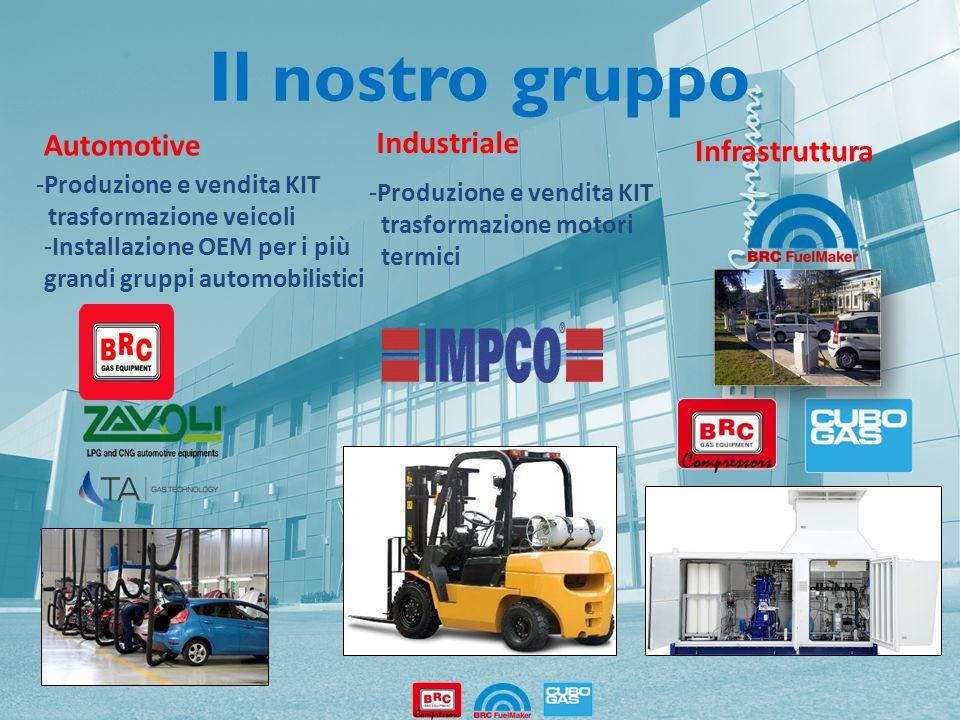 Il nostro gruppo Automotive Industriale Infrastruttura -Produzione e vendita KIT trasformazione veicoli -Installazione OEM per i più grandi gruppi aut