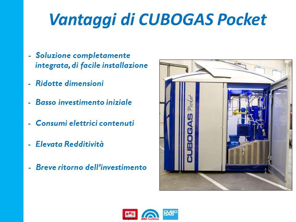 Vantaggi di CUBOGAS Pocket - Soluzione completamente integrata, di facile installazione - Ridotte dimensioni - Basso investimento iniziale - Consumi e