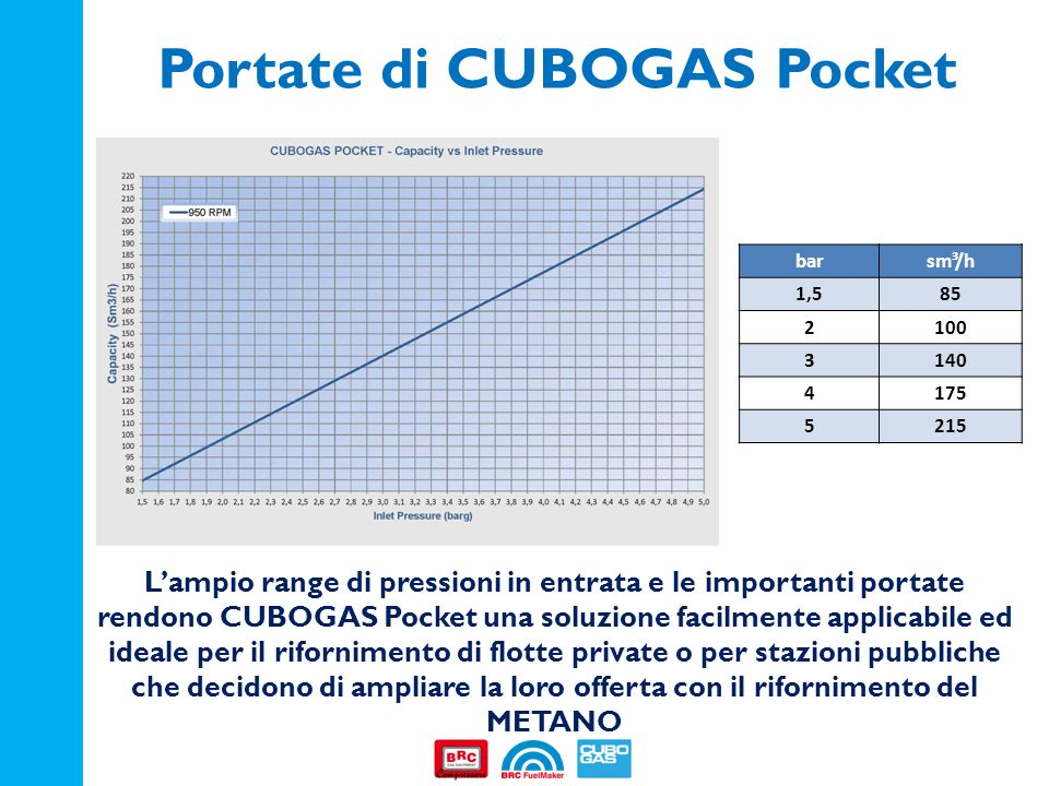 Portate di CUBOGAS Pocket barsm³/h 1,585 2100 3140 4175 5215 Lampio range di pressioni in entrata e le importanti portate rendono CUBOGAS Pocket una s
