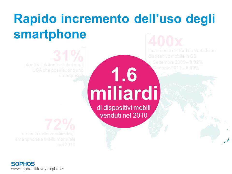 www.sophos.it/loveyourphone E stanno sorpassando i PC 28% percentuale di utenti di tablet che li utilizzano come computer principale di tutto il traffico nel Regno Unito (non solo quello mobile) 4.5% Il traffico iPhone rappresenta il