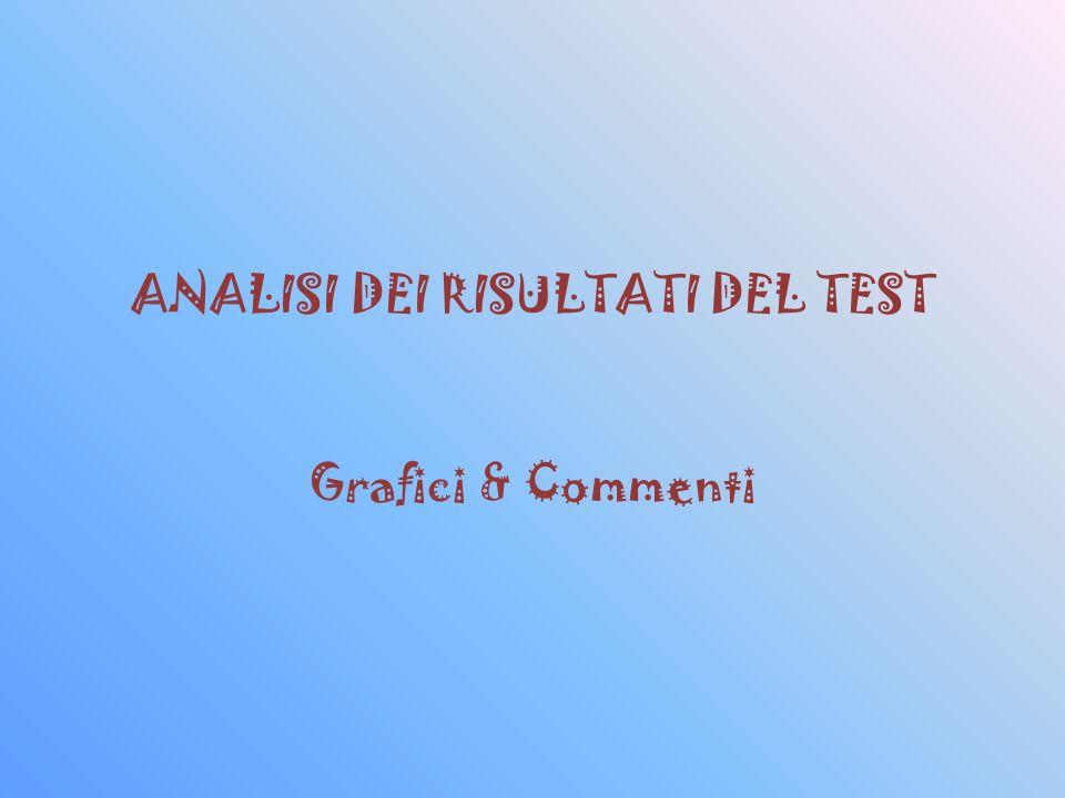 ANALISI DEI RISULTATI DEL TEST Grafici & Commenti