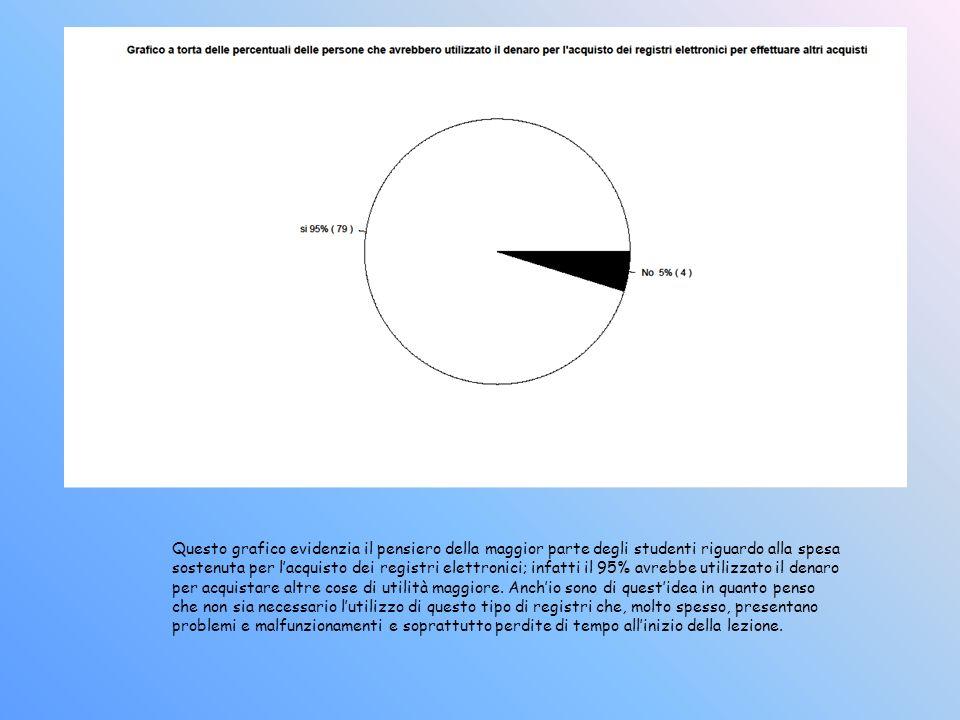 Questo grafico evidenzia il pensiero della maggior parte degli studenti riguardo alla spesa sostenuta per lacquisto dei registri elettronici; infatti il 95% avrebbe utilizzato il denaro per acquistare altre cose di utilità maggiore.