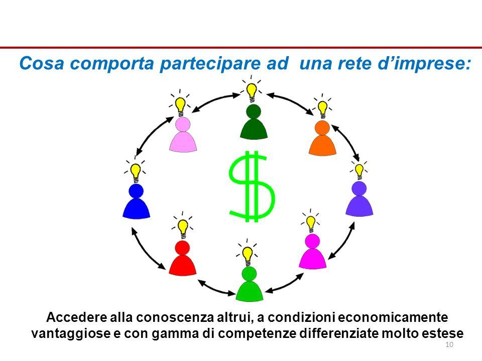 Cosa comporta partecipare ad una rete dimprese: Accedere alla conoscenza altrui, a condizioni economicamente vantaggiose e con gamma di competenze differenziate molto estese 10