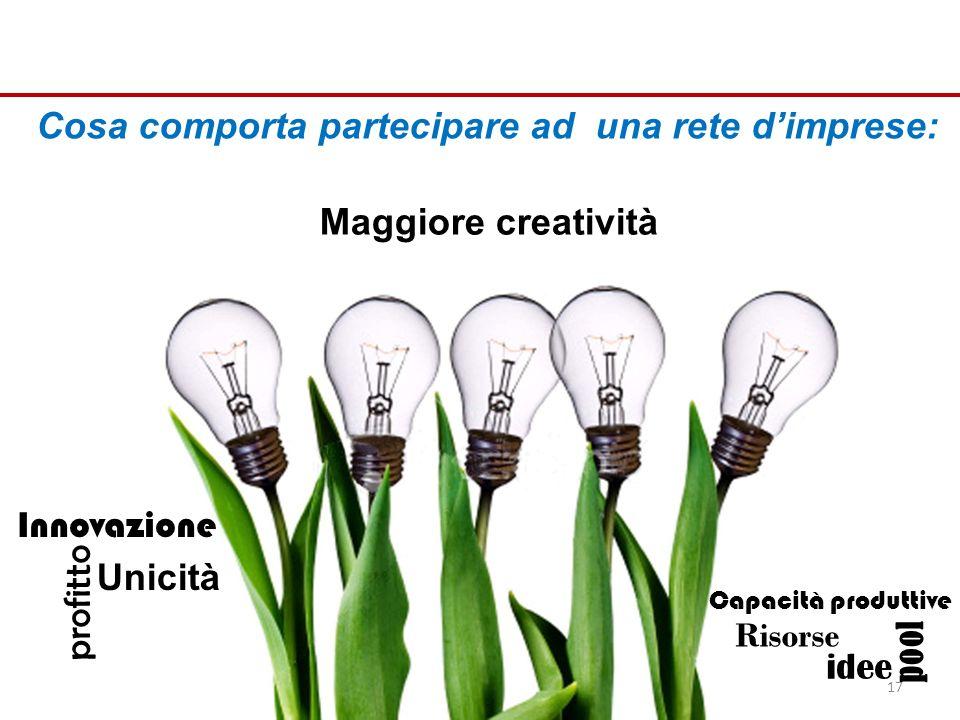 Cosa comporta partecipare ad una rete dimprese: Maggiore creatività idee Risorse Capacità produttive Innovazione Unicità profitto pool 17