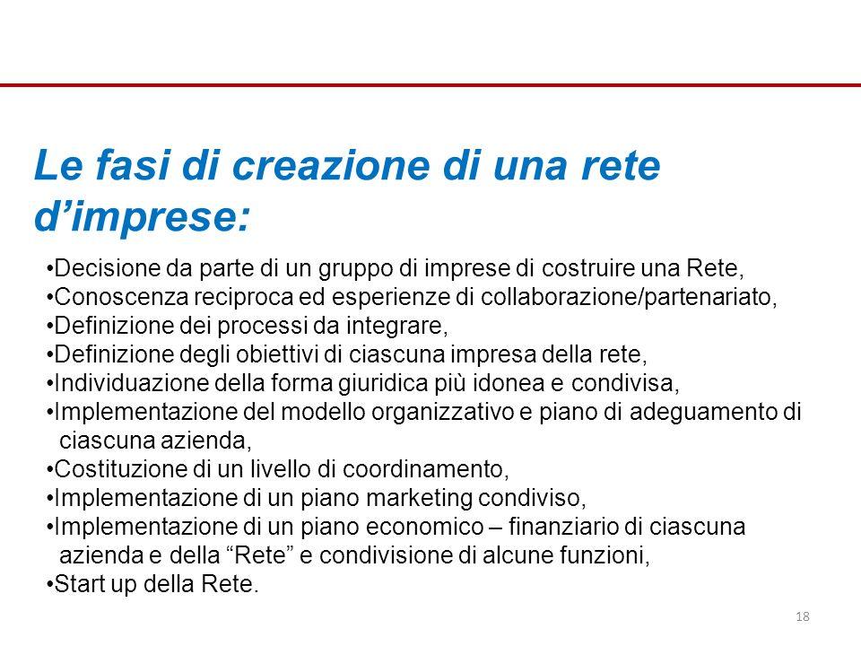 Le fasi di creazione di una rete dimprese: Decisione da parte di un gruppo di imprese di costruire una Rete, Conoscenza reciproca ed esperienze di collaborazione/partenariato, Definizione dei processi da integrare, Definizione degli obiettivi di ciascuna impresa della rete, Individuazione della forma giuridica più idonea e condivisa, Implementazione del modello organizzativo e piano di adeguamento di ciascuna azienda, Costituzione di un livello di coordinamento, Implementazione di un piano marketing condiviso, Implementazione di un piano economico – finanziario di ciascuna azienda e della Rete e condivisione di alcune funzioni, Start up della Rete.