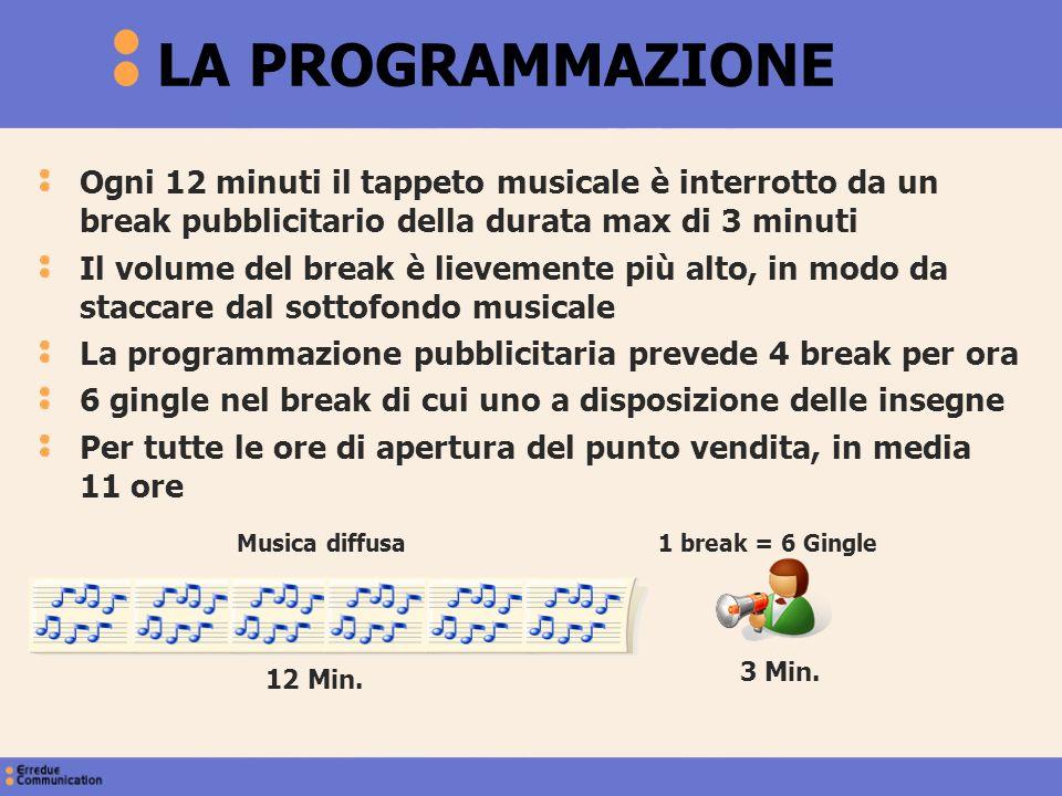 Ogni 12 minuti il tappeto musicale è interrotto da un break pubblicitario della durata max di 3 minuti Il volume del break è lievemente più alto, in m