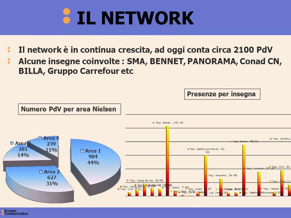 IL NETWORK Il network è in continua crescita, ad oggi conta circa 2100 PdV Alcune insegne coinvolte : SMA, BENNET, PANORAMA, Conad CN, BILLA, Gruppo C