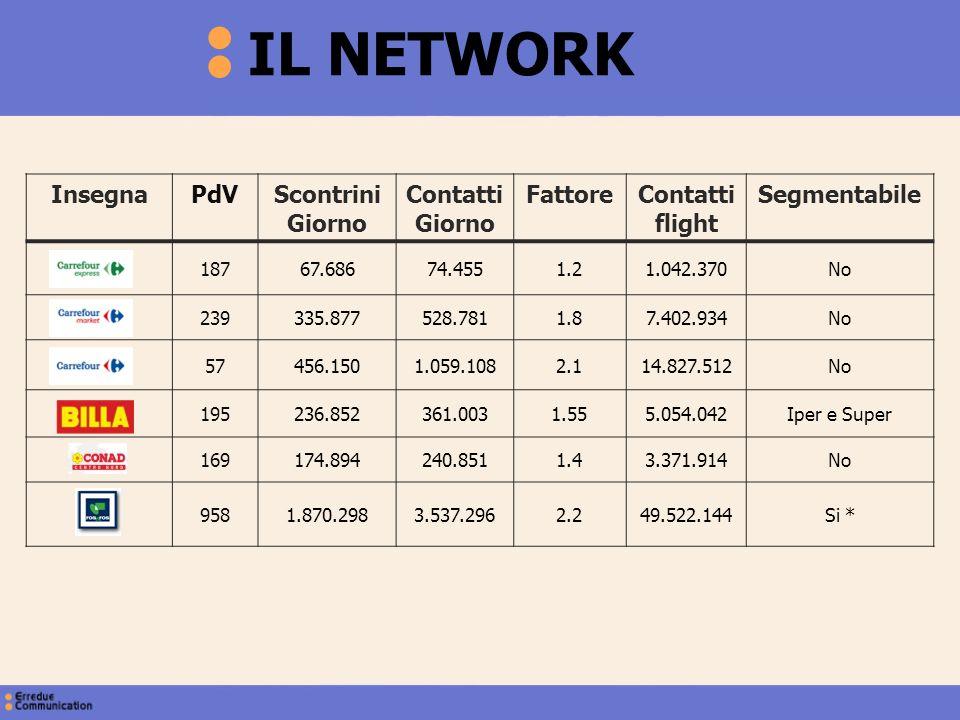 InsegnaPdVScontrini Giorno Contatti Giorno FattoreContatti flight Segmentabile 18767.68674.4551.21.042.370No 239335.877528.7811.87.402.934No 57456.150