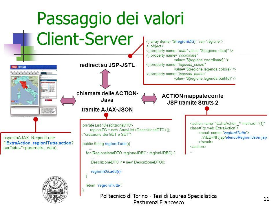 Passaggio dei valori Client-Server Politecnico di Torino - Tesi di Laurea Specialistica Pasturenzi Francesco 11 rispostaAJAX_RegioniTutte (ExtraAction
