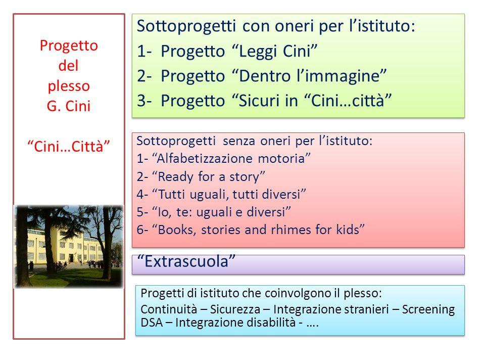 Progetto del plesso G. Cini Cini…Città Sottoprogetti con oneri per listituto: 1- Progetto Leggi Cini 2- Progetto Dentro limmagine 3- Progetto Sicuri i