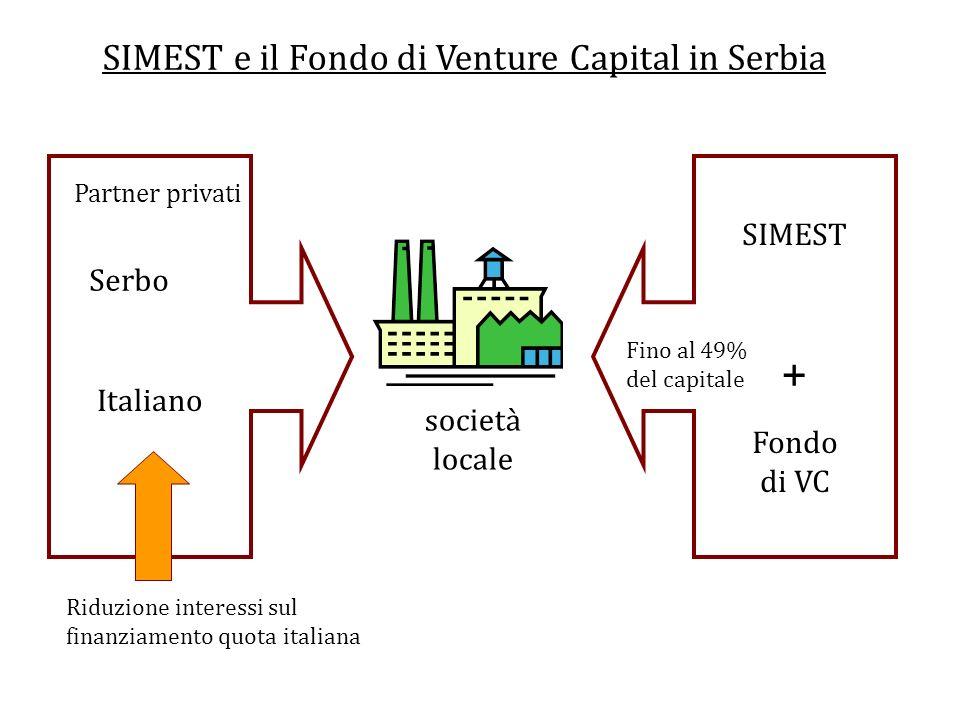 SIMEST e il Fondo di Venture Capital in Serbia società locale Italiano SIMEST + Fondo di VC Fino al 49% del capitale Partner privati Serbo Riduzione interessi sul finanziamento quota italiana