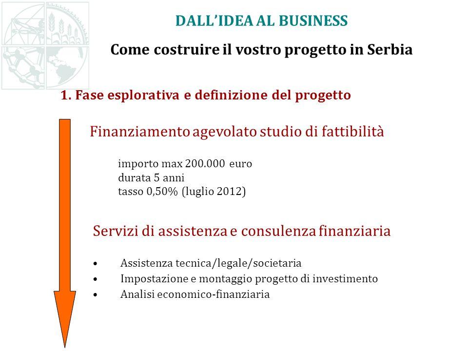 1. Fase esplorativa e definizione del progetto Finanziamento agevolato studio di fattibilità importo max 200.000 euro durata 5 anni tasso 0,50% (lugli