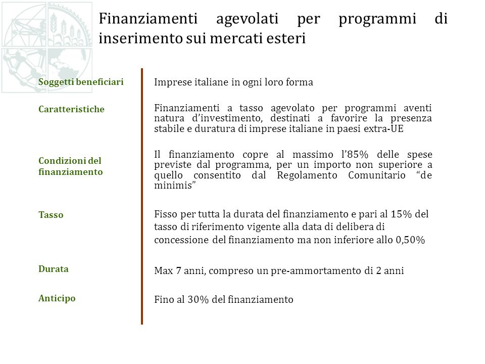 Imprese italiane in ogni loro forma Finanziamenti a tasso agevolato per programmi aventi natura dinvestimento, destinati a favorire la presenza stabile e duratura di imprese italiane in paesi extra-UE Il finanziamento copre al massimo l85% delle spese previste dal programma, per un importo non superiore a quello consentito dal Regolamento Comunitario de minimis Fisso per tutta la durata del finanziamento e pari al 15% del tasso di riferimento vigente alla data di delibera di concessione del finanziamento ma non inferiore allo 0,50% Max 7 anni, compreso un pre-ammortamento di 2 anni Fino al 30% del finanziamento Soggetti beneficiari Caratteristiche Condizioni del finanziamento Tasso Durata Anticipo Finanziamenti agevolati per programmi di inserimento sui mercati esteri