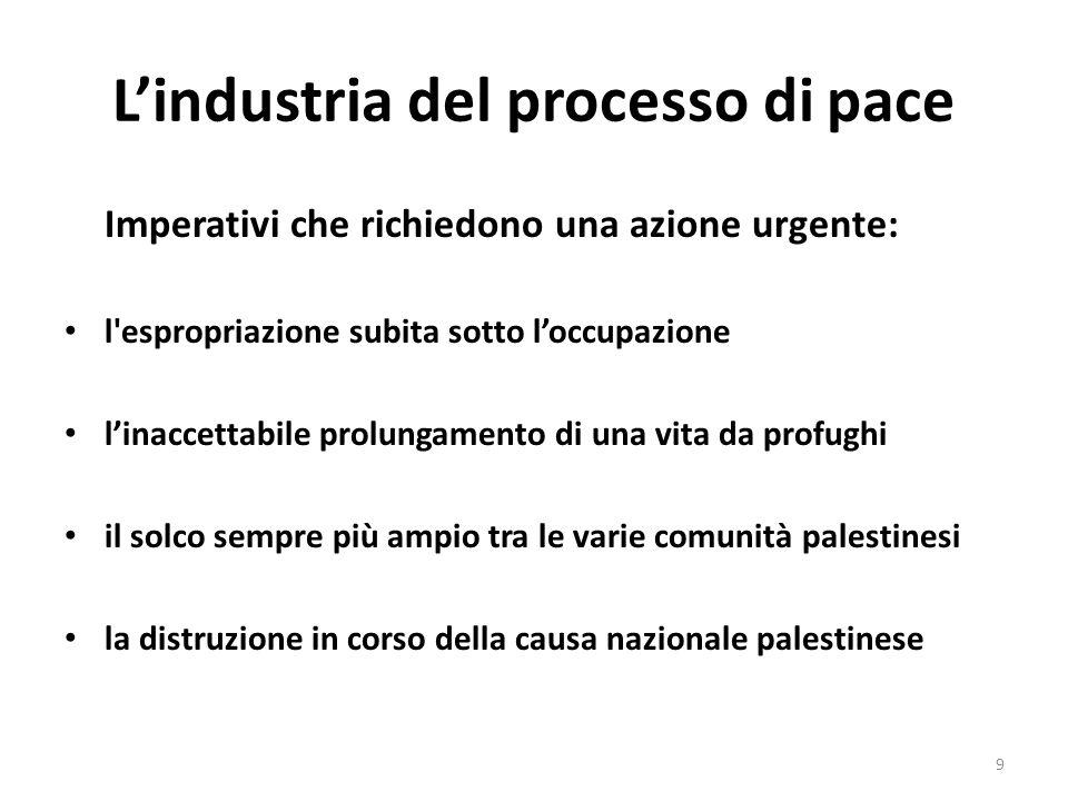 Lindustria del processo di pace Imperativi che richiedono una azione urgente: l'espropriazione subita sotto loccupazione linaccettabile prolungamento