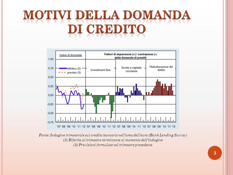 3 Fonte: Indagine trimestrale sul credito bancario nellarea delleuro (Bank Lending Survey) (2) Riferito al trimestre terminante al momento dellindagine (3) Previsioni formulate nel trimestre precedente