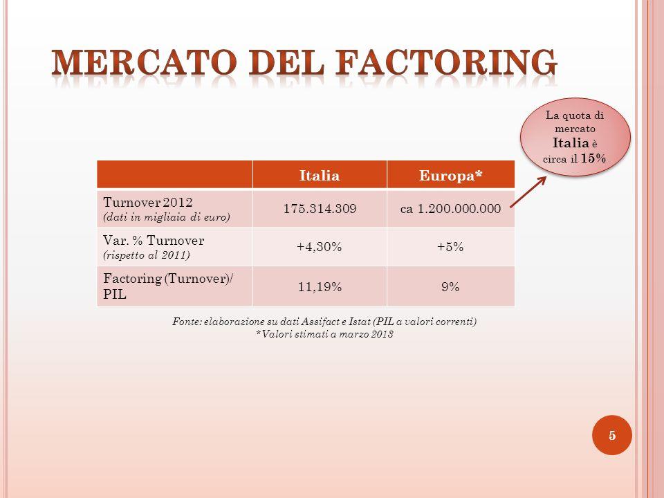 ItaliaEuropa* Turnover 2012 (dati in migliaia di euro) 175.314.309ca 1.200.000.000 Var.