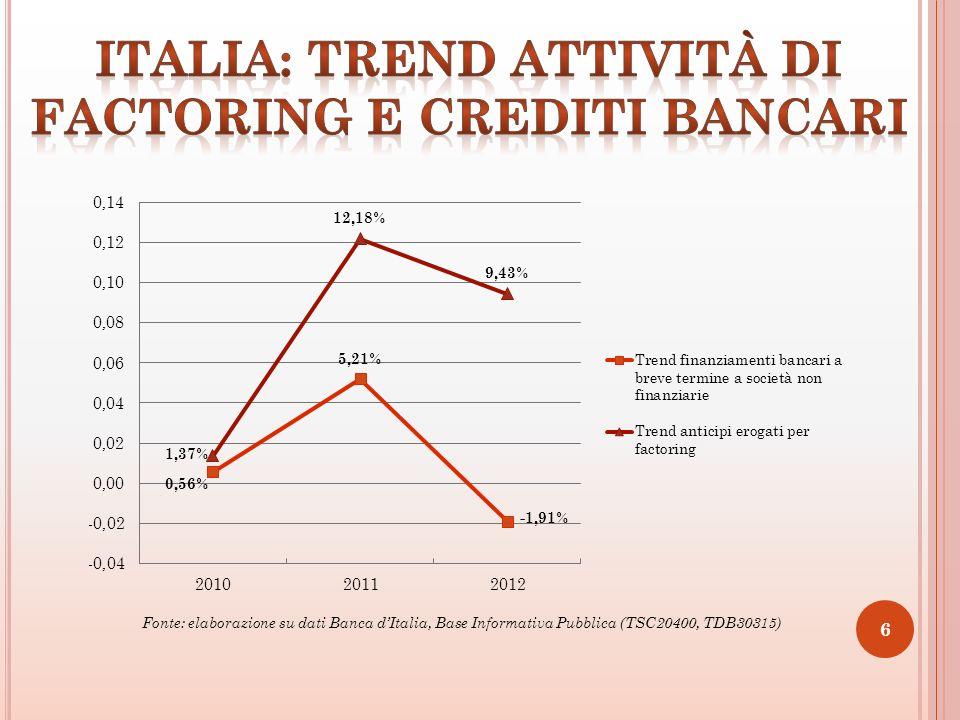 6 Fonte: elaborazione su dati Banca dItalia, Base Informativa Pubblica (TSC20400, TDB30315)
