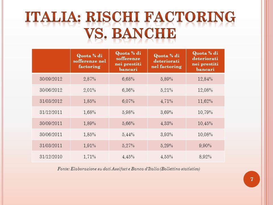 Quota % di sofferenze nel factoring Quota % di sofferenze nei prestiti bancari Quota % di deteriorati nel factoring Quota % di deteriorati nei prestiti bancari 30/09/20122,87%6,68%5,89%12,84% 30/06/20122,01%6,36%5,21%12,08% 31/03/20121,85%6,07%4,71%11,62% 31/12/20111,68%5,98%3,69%10,79% 30/09/20111,89%5,66%4,33%10,45% 30/06/20111,85%5,44%3,93%10,08% 31/03/20111,91%5,27%5,29%9,90% 31/12/20101,71%4,45%4,55%8,92% 7 Fonte: Elaborazione su dati Assifact e Banca dItalia (Bollettino statistico)