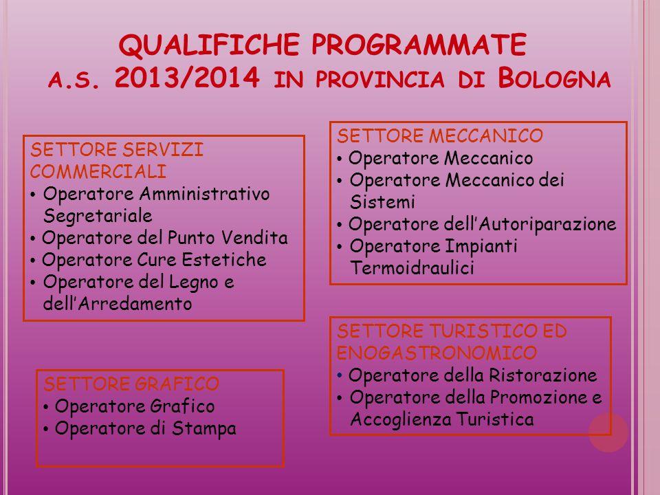 QUALIFICHE PROGRAMMATE A.S.