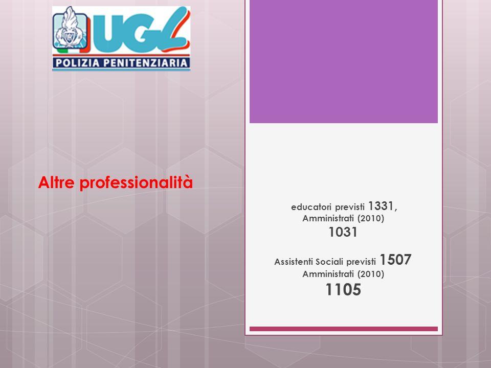Altre professionalità educatori previsti 1331, Amministrati (2010) 1031 Assistenti Sociali previsti 1507 Amministrati (2010) 1105