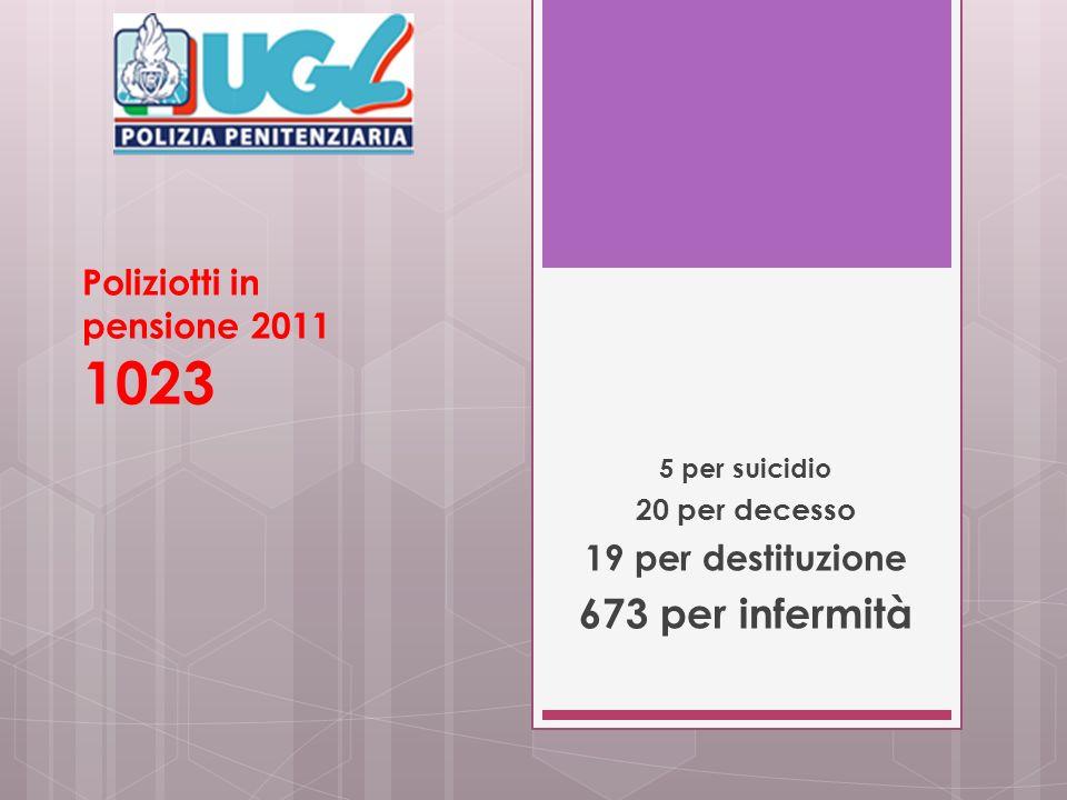 Poliziotti in pensione 2011 1023 5 per suicidio 20 per decesso 19 per destituzione 673 per infermità