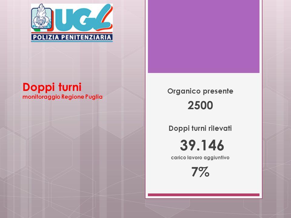 Doppi turni monitoraggio Regione Puglia Organico presente 2500 Doppi turni rilevati 39.146 carico lavoro aggiuntivo 7%
