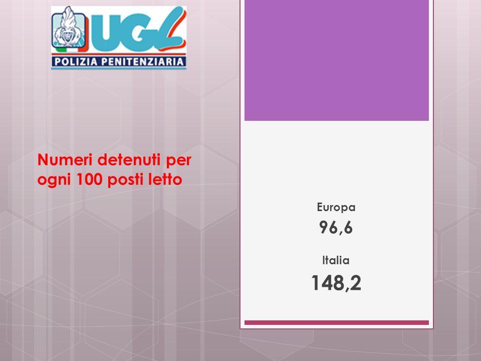 Numeri detenuti per ogni 100 posti letto Europa 96,6 Italia 148,2