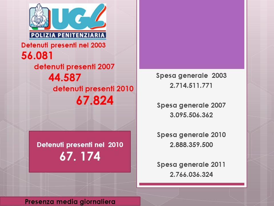 Detenuti presenti nel 2003 56.081 detenuti presenti 2007 44.587 detenuti presenti 2010 67.824 Spesa generale 2003 2.714.511.771 Spesa generale 2007 3.095.506.362 Spesa generale 2010 2.888.359.500 Spesa generale 2011 2.766.036.324 Detenuti presenti nel 2010 67.