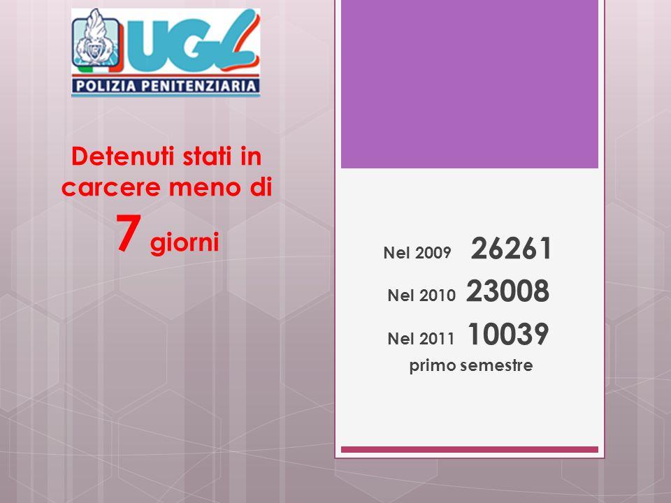 Detenuti stati in carcere meno di 7 giorni Nel 2009 26261 Nel 2010 23008 Nel 2011 10039 primo semestre