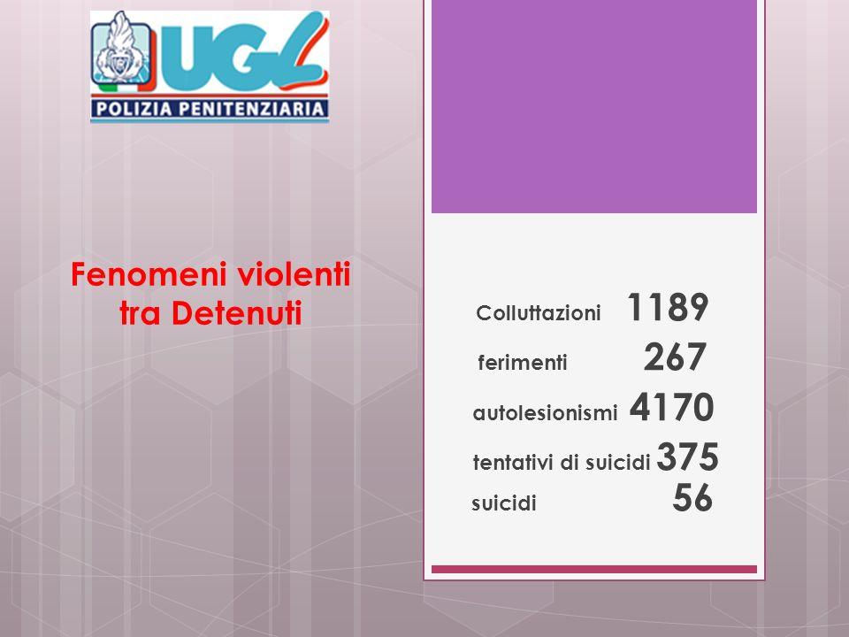 Fenomeni violenti tra Detenuti Colluttazioni 1189 ferimenti 267 autolesionismi 4170 tentativi di suicidi 375 suicidi 56
