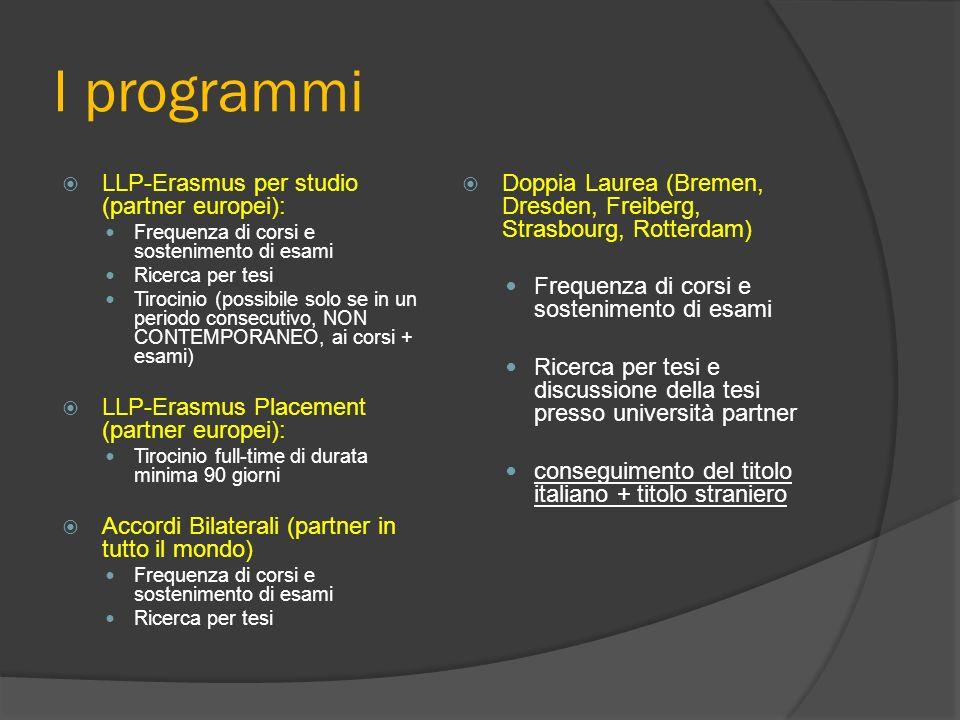 Strumenti utili per la partecipazione ai programmi di mobilità Il sito web: LLP-Erasmus per studio e Placement: http://www.unitn.it/economia/986/progr amma-llp-erasmus Doppia Laurea: http://www.unitn.it/outgoing/1191/progr amma-doppia-laurea Accordi Bilaterali: http://www.unitn.it/outgoing/1503/a ccordi-bilaterali http://www.unitn.it/outgoing/1503/a ccordi-bilaterali Le Direttive di Ateneo e i Regolamenti LLP-Erasmus per studio e per tirocinio di Dipartimento Il bando: LLP-Erasmus per studio: di prossima pubblicazione LLP-Erasmus Placement: di prossima pubblicazione Doppia Laurea: http://www.unitn.it/ateneo/news/2 6063/bando-doppia-laurea-aa- 2013-2014 Accordi Bilaterali: http://www.unitn.it/outgoing/ne ws/25905/nuovo-bando- accordi-bilaterali-2013-2014 http://www.unitn.it/outgoing/ne ws/25905/nuovo-bando- accordi-bilaterali-2013-2014