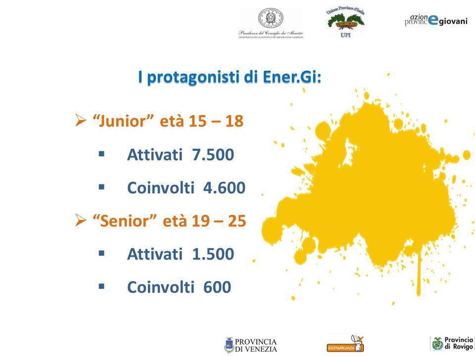 I protagonisti di Ener.Gi: Junior età 15 – 18 Attivati 7.500 Coinvolti 4.600 Senior età 19 – 25 Attivati 1.500 Coinvolti 600